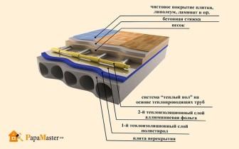 устройство водяного пола