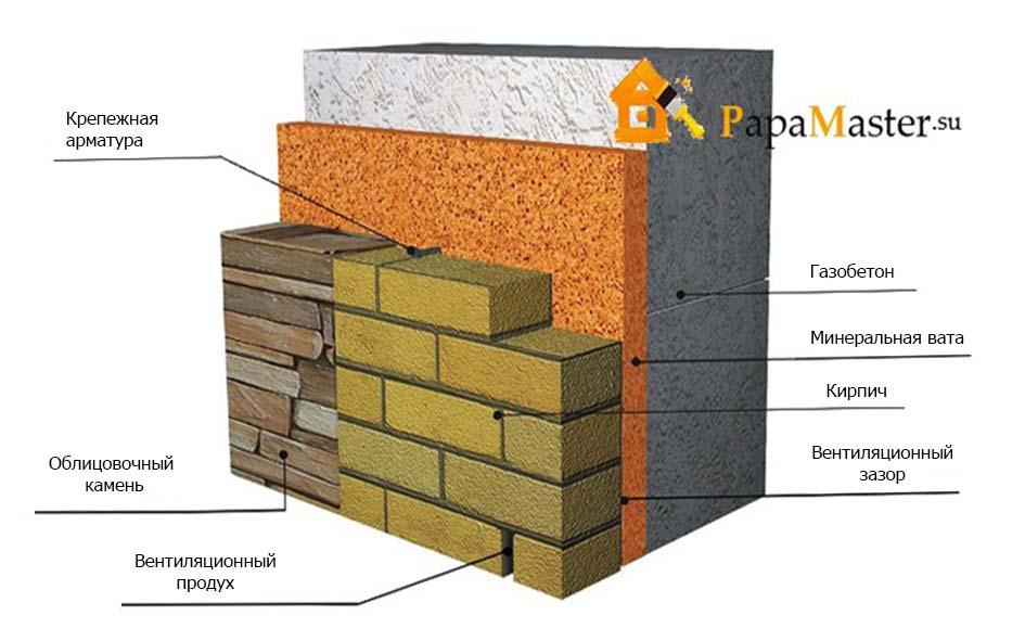 Как строить дом из пеноблоков пошаговое руководство