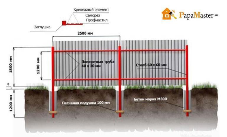 Сделать забор своими руками на даче
