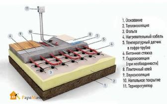 схема работы водяного пола