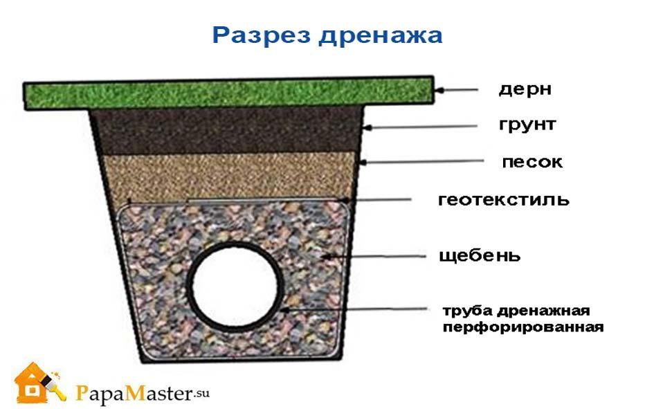 Дренаж возле дома своими руками на глинистых почвах 61