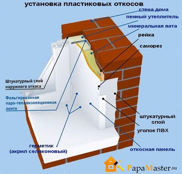 Инструкция Монтажа Откосов