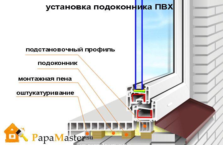 Монтаж окна из пвх своими руками