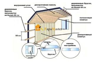 монтаж стеновых панелей мдф для кухни