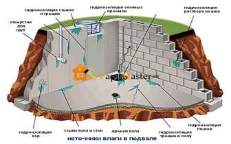 источники воды в подвале