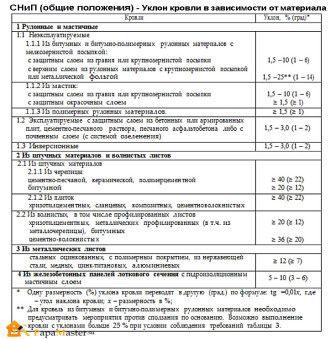 СНиП II-26-76 Кровли - уклон кровли