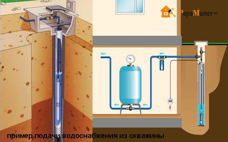 водозаборных сооружений:
