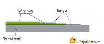 схема гидроизоляции бани