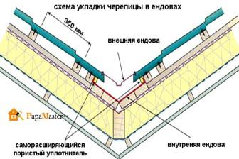 схема укладки черепицы в ендовах