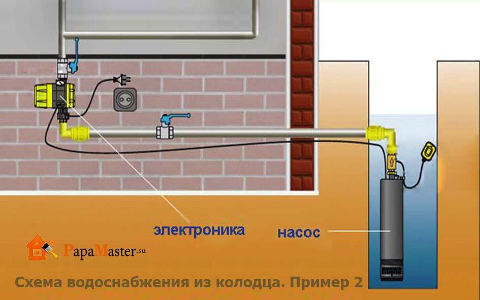 Схемы водоснабжения из колодца