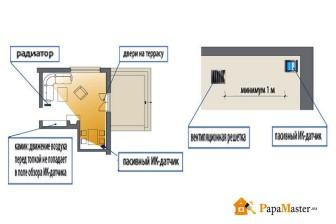 размещение ИК датчика в доме