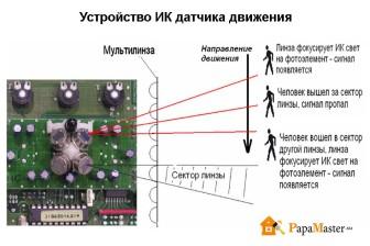 устройство ИК датчика движения