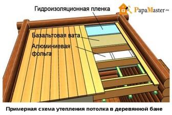 примерная схема утепления потолка в бане