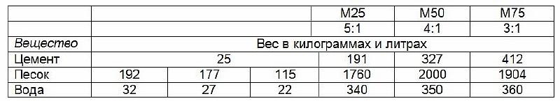 Как рассчитать количество цемента - таблица