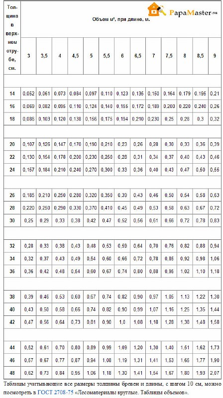объём в метрах куб. при длине в м.