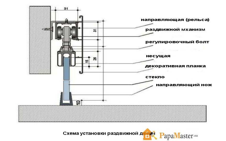 схема установки раздвижной