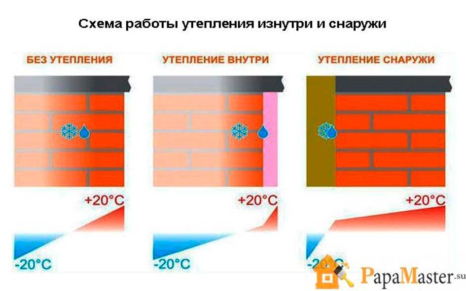 схема работы по утеплению