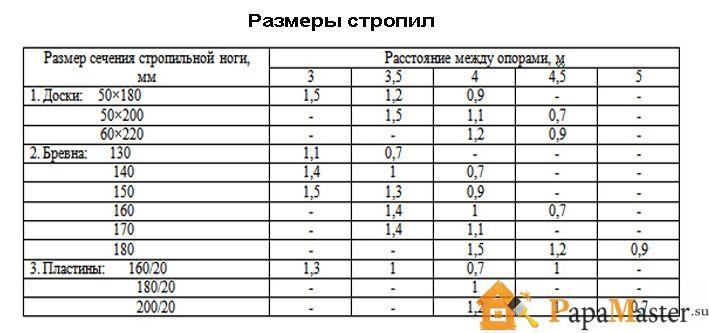 Стропила размеры таблица