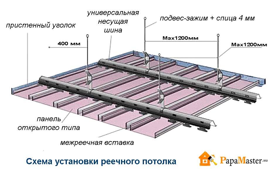 реечного потолка: Схема