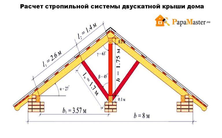 Устройство двухскатной мансардной крыши своими руками 41