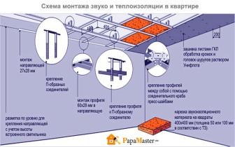 схема монтажа тепло и звукоизоляции в квартире