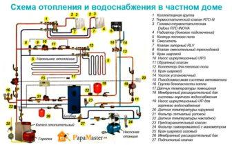 схема отопления и водоснабжения в частном доме