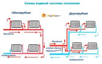схемы водяной системы отопления одно и двухтрубной