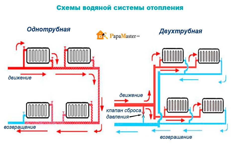 Как сделать систему отопления в частном