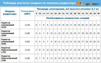 таблица расчета мощности нагрева радиаторов