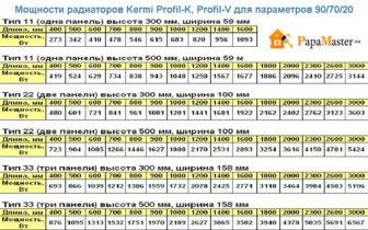 таблица расчета мощности радиаторов известных производителей