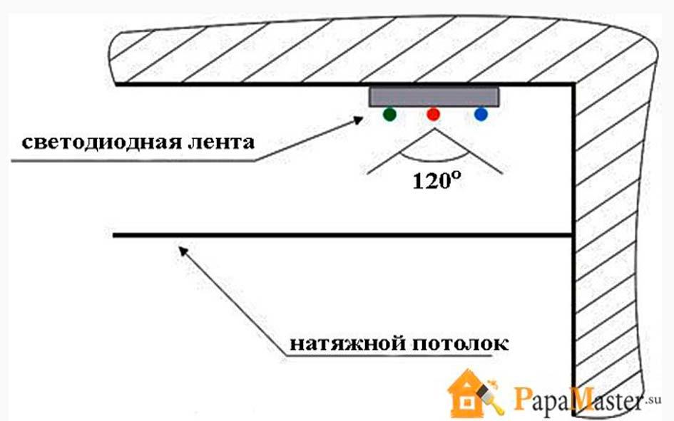 Как сделать подсветку потолка светодиодной лентой на натяжном потолке