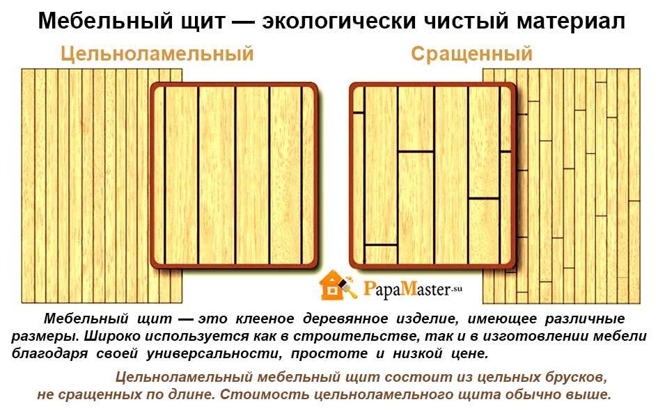 Как срастить мебельный щит своими руками 25