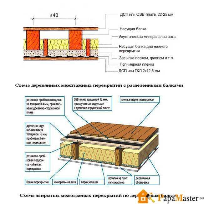 схема деревянных перекрытий