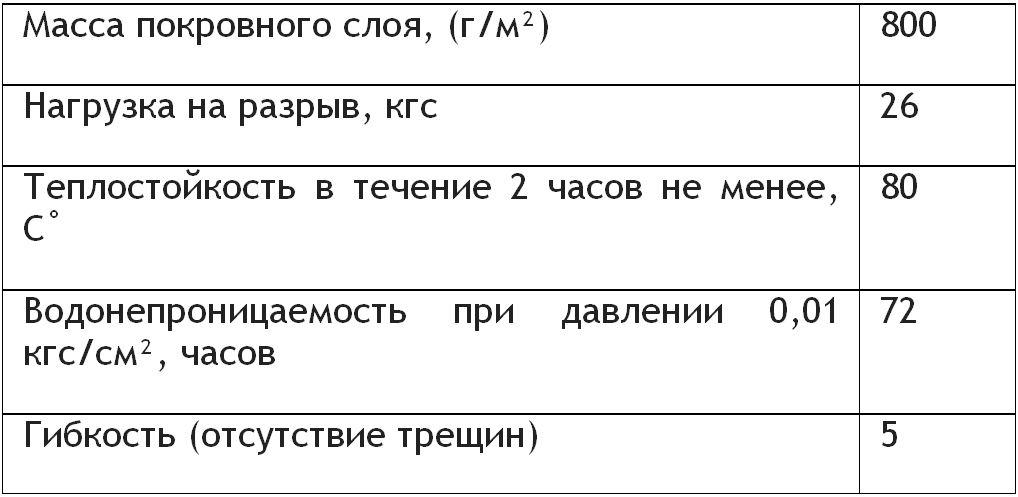 Технические характеристики рубероида РКП 350