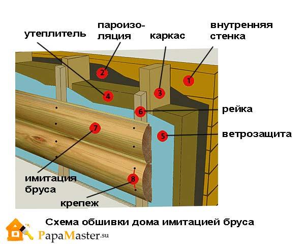 схема обшивки дома имитацией