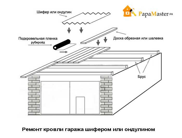 Крыша чертежи и на гараж