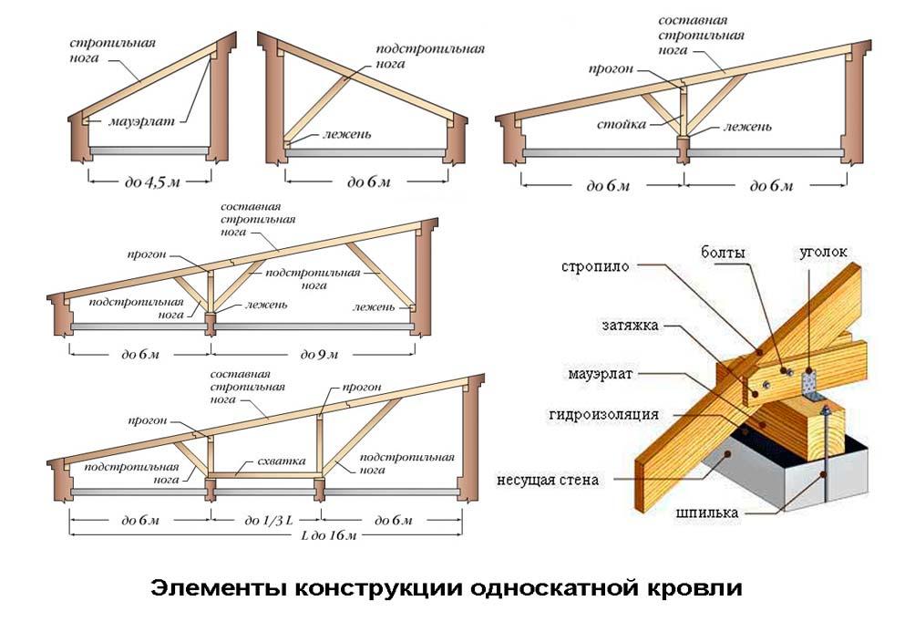 Как сделать односкатную крышу для бани своими руками видео