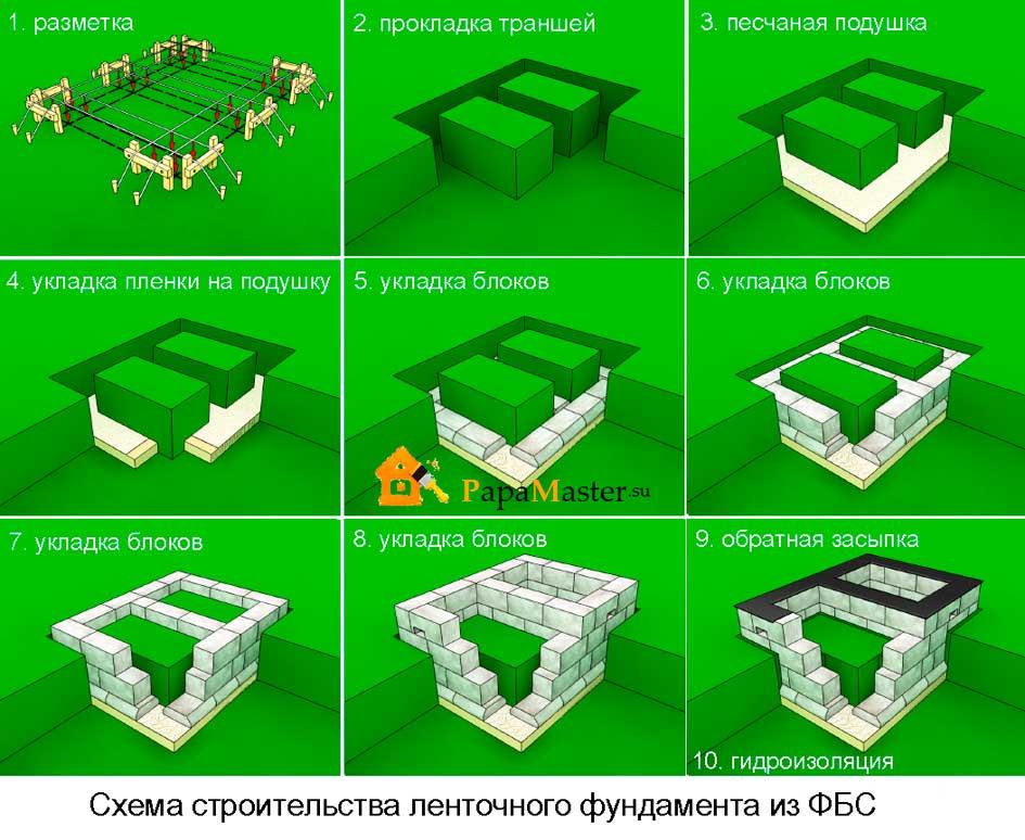 схема строительства ленточного