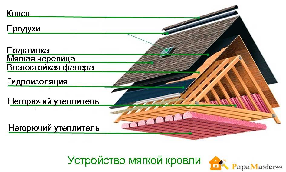 Двухскатная крыша из мягкой черепицы своими руками