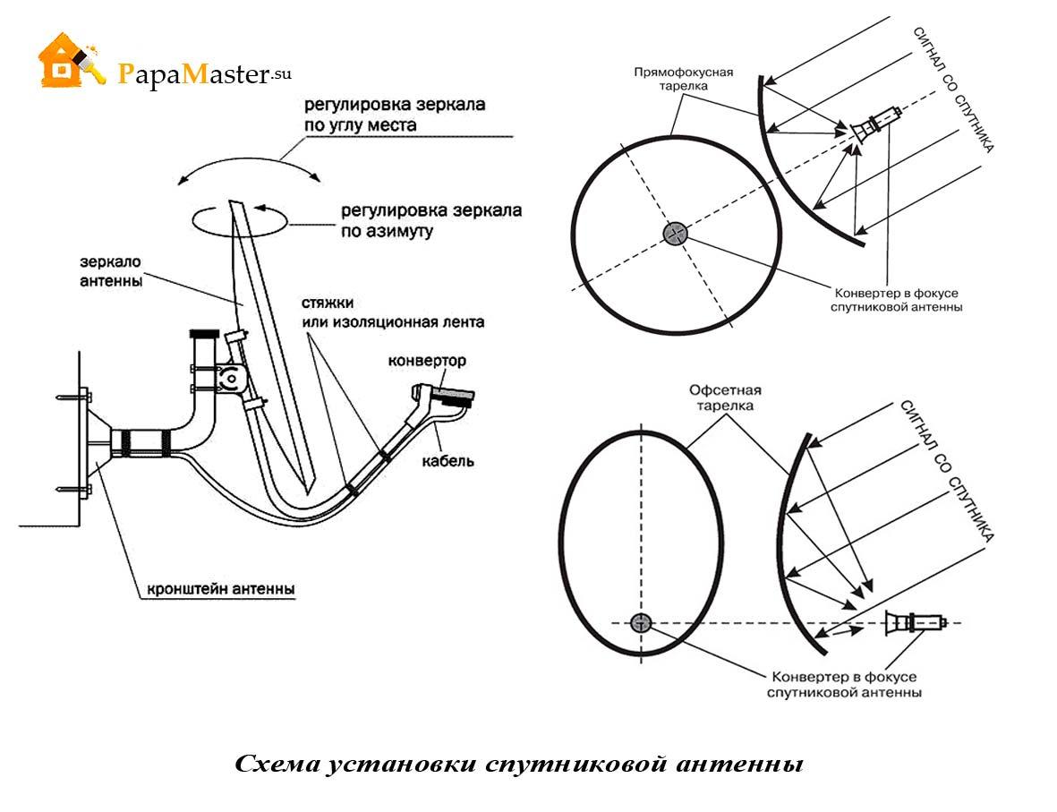 Как собрать спутниковую тарелку своими руками