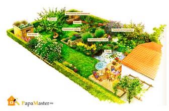 Пример планировки участка с прудом
