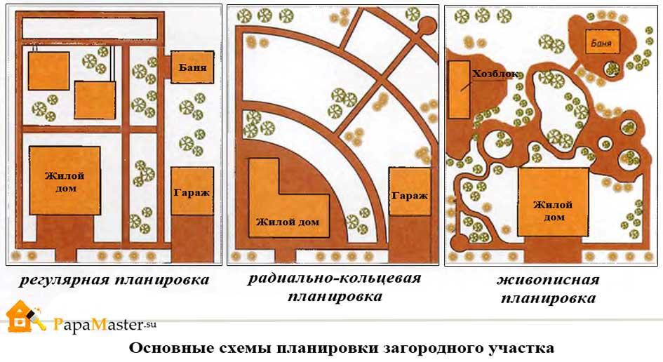 схемы планировки участка