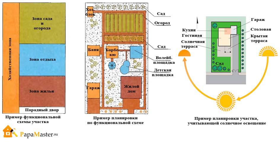 Схема зоны то 2