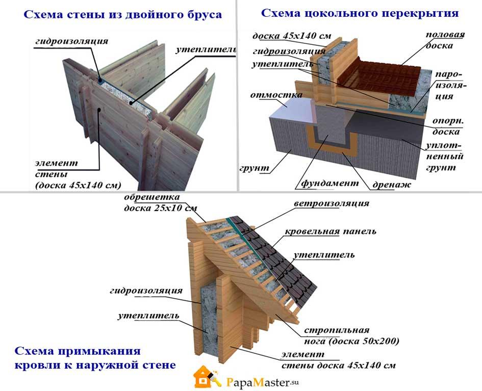 схема строительства домов