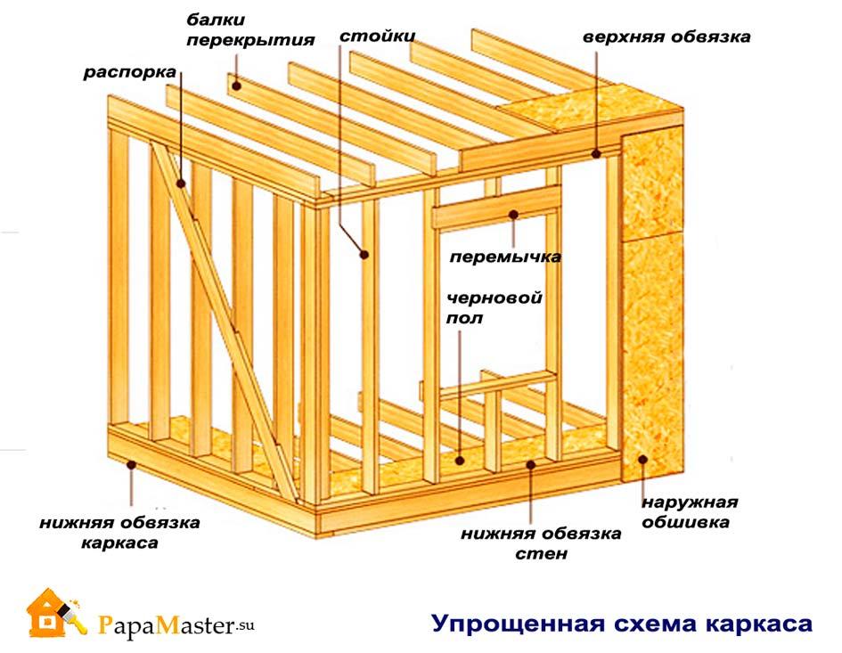 Как построить домик своими руками пошаговая инструкция 149