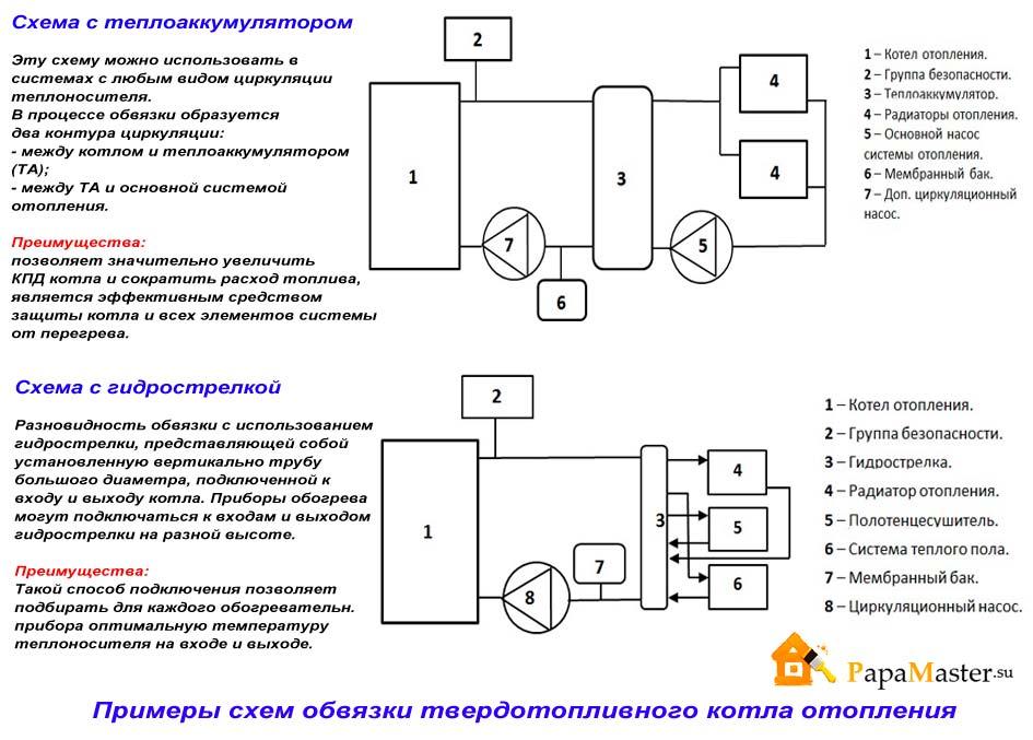 примеры схем обвязки