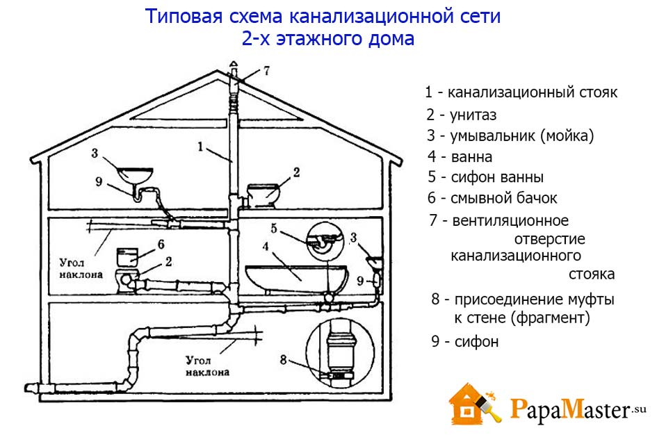 Городская схема канализации