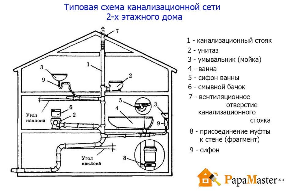 типовая схема канализации 2-х