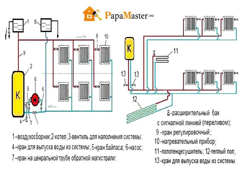 Как сделает паровой отопления