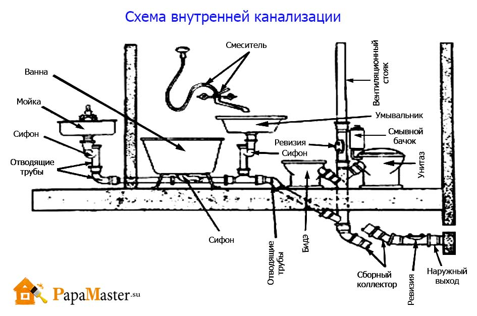 Схема канализации в частном двухэтажном доме своими руками